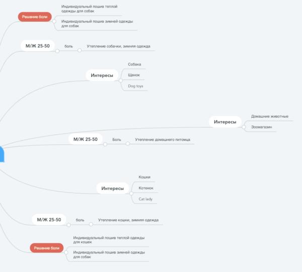 кейс продвижения Инстаграм: карта аудиторий